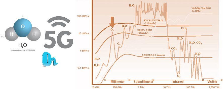 Atmosfera nešto želi da nam kaže – 5G tehnologija protiv ili u skladu sa prirodom